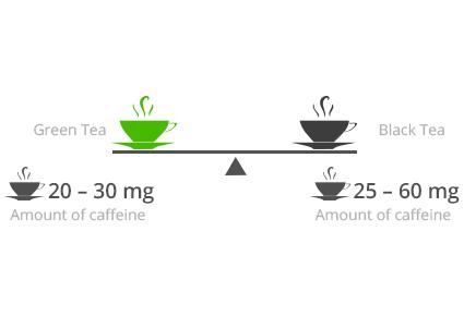 Is green tea better than black tea?